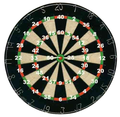 Dartboard Graphic